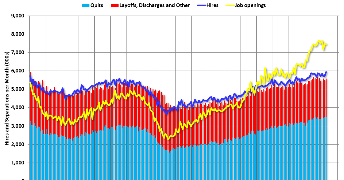 """BLS: Job Openings """"Mostly Unchanged"""" at 7.4 Million in April"""