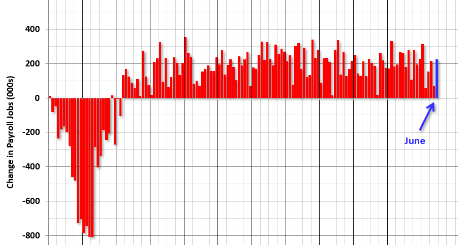 June Employment Report: 224,000 Jobs Added, 3.7% Unemployment Rate