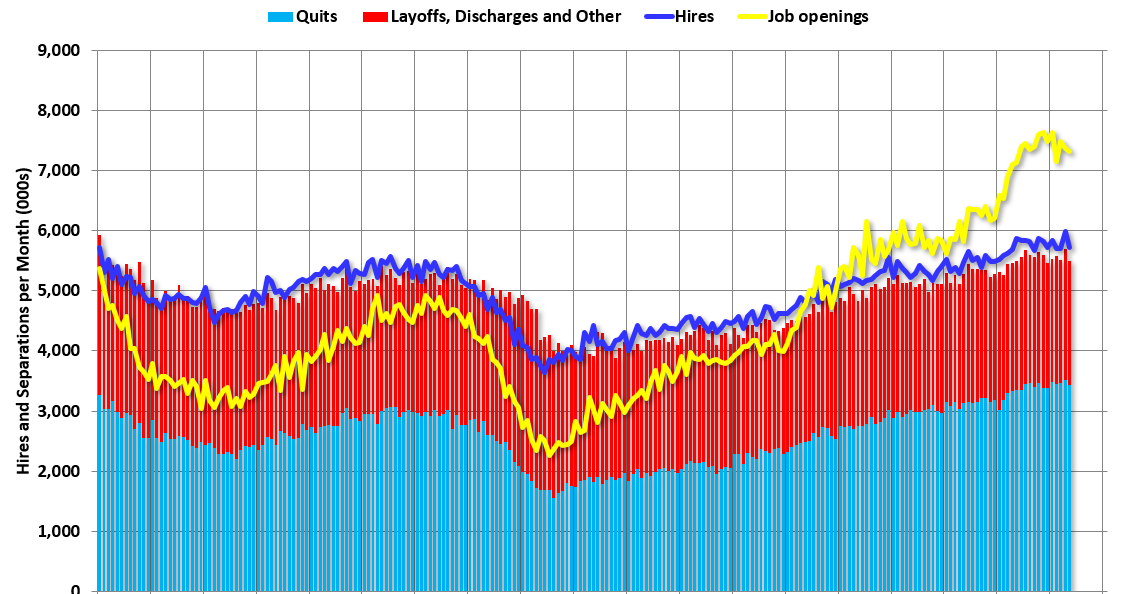 """BLS: Job Openings """"Mostly Unchanged"""" at 7.3 Million in May"""