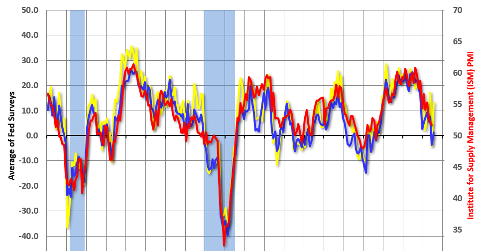 "Dallas Fed: ""Texas Manufacturing Continues Moderate Expansion"""