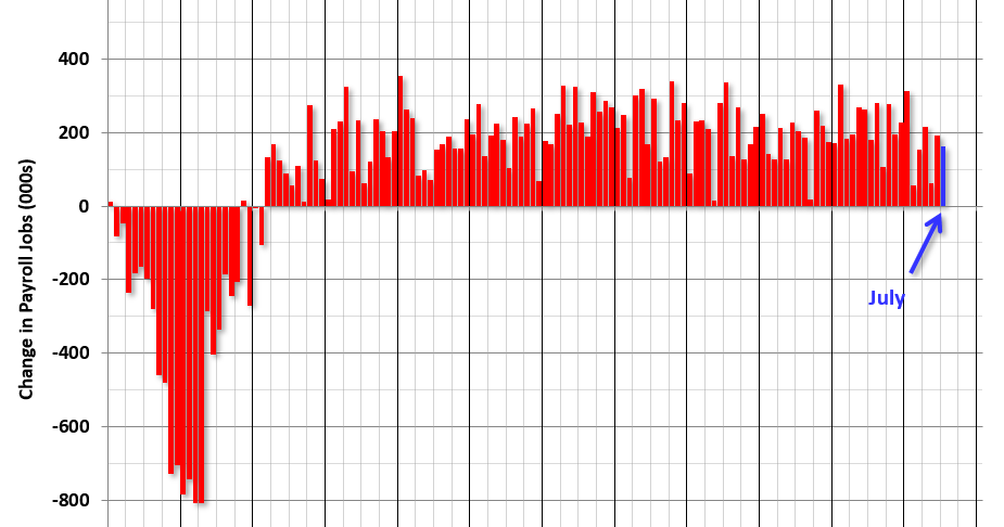 July Employment Report: 164,000 Jobs Added, 3.7% Unemployment Rate