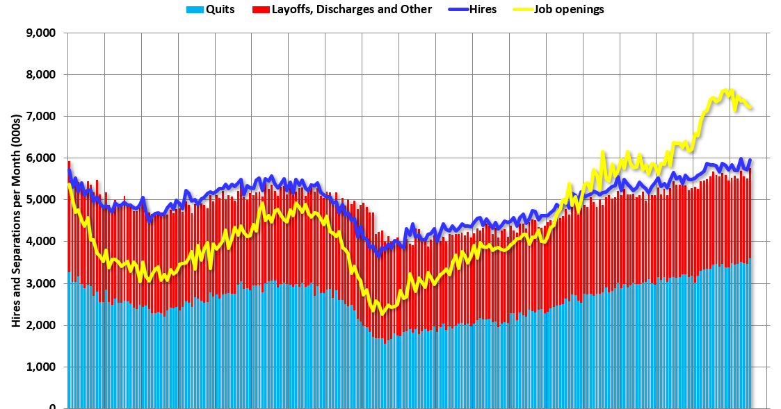"BLS: Job Openings ""Little Changed"" at 7.2 Million in July"