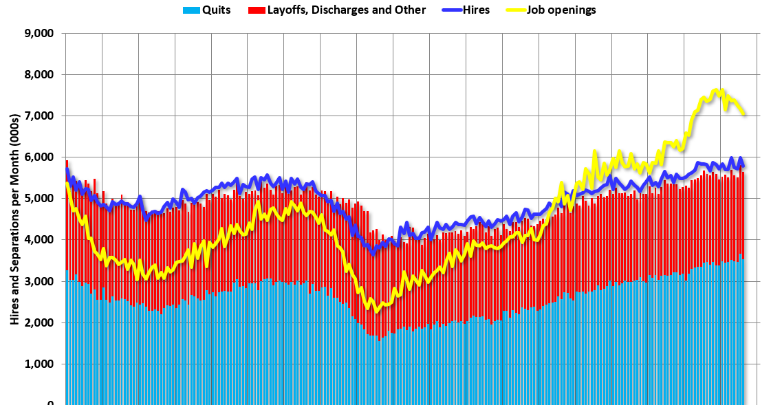 """BLS: Job Openings """"Little Changed"""" at 7.1 Million in August"""
