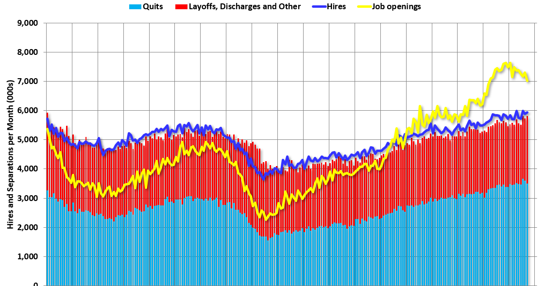 """BLS: Job Openings """"Edged down"""" to 7.0 Million in September"""