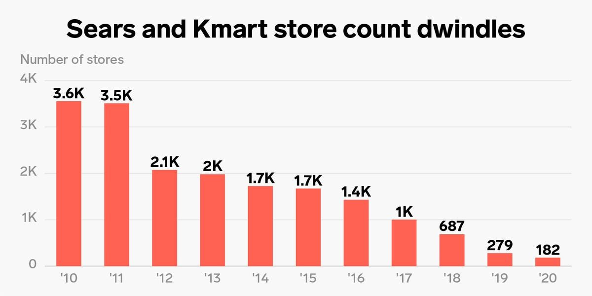 One chart shows how far Sears has fallen from its status as the world's largest retailer