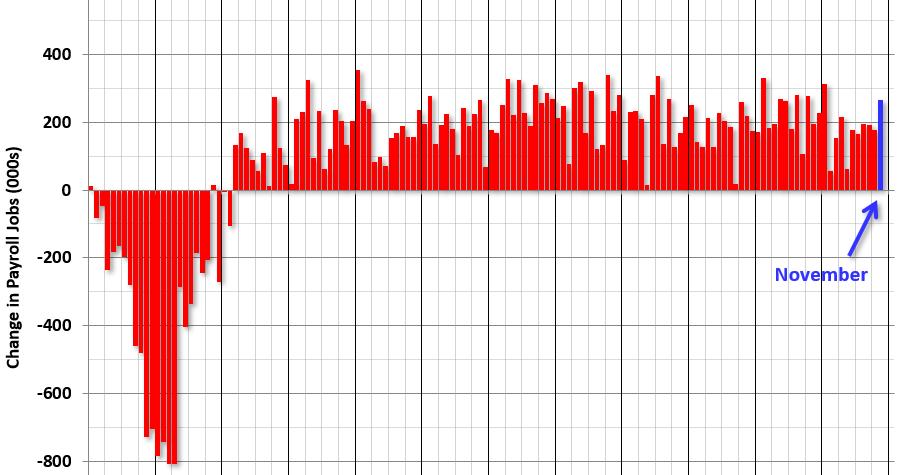 November Employment Report: 266,000 Jobs Added, 3.5% Unemployment Rate