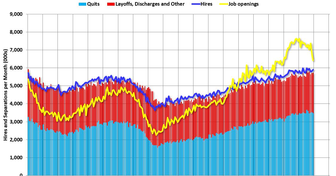 "BLS: Job Openings ""Fell"" to 6.4 Million in December"
