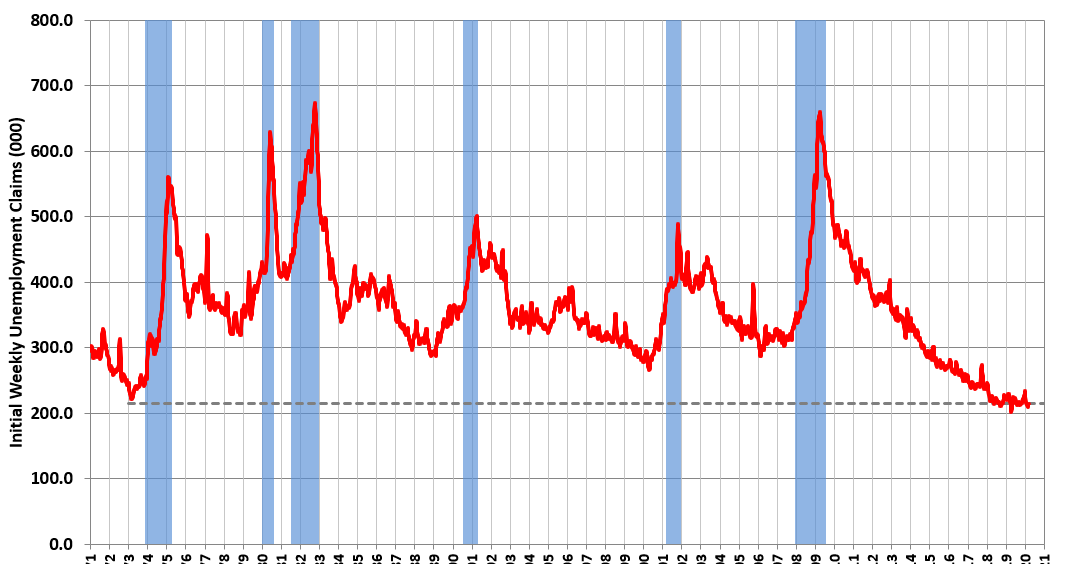 Weekly Initial Unemployment Claims Decrease to 211,000