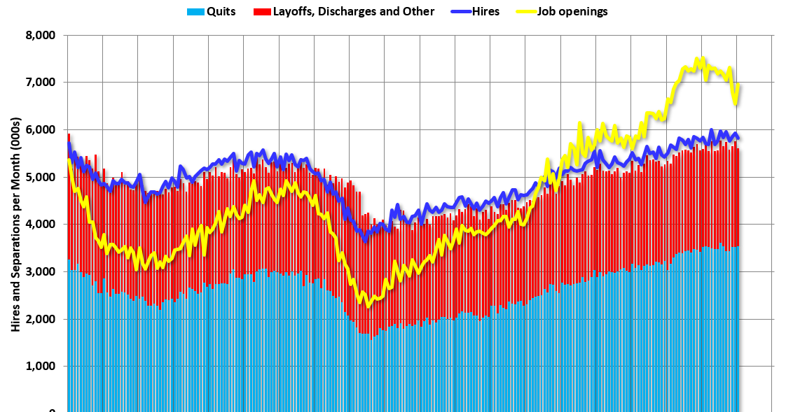 BLS: Job Openings increased to 7.0 Million in January