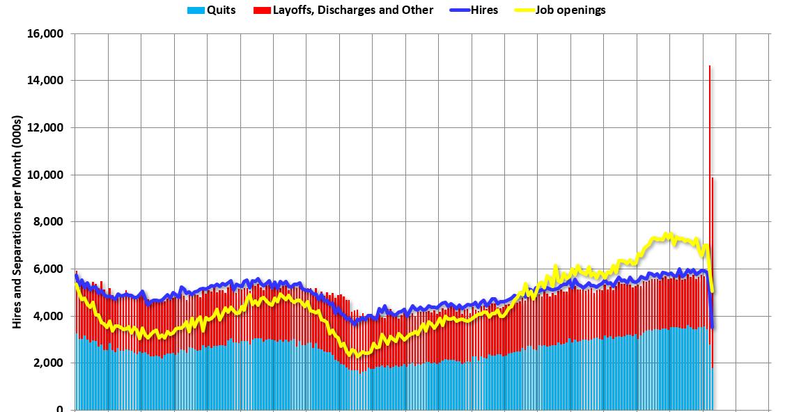 BLS: Job Openings decreased to 5.0 Million in April