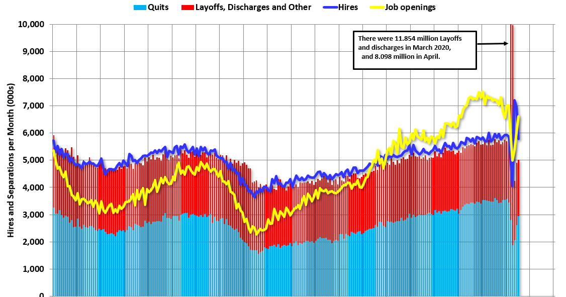 BLS: Job Openings increased to 6.6 Million in July